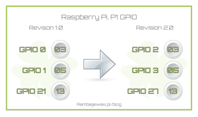 raspberry-pi_p1_gpio_rev_1vs2