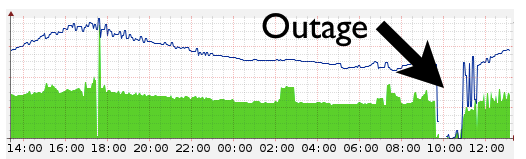 cloudflare_error_20130303_outage