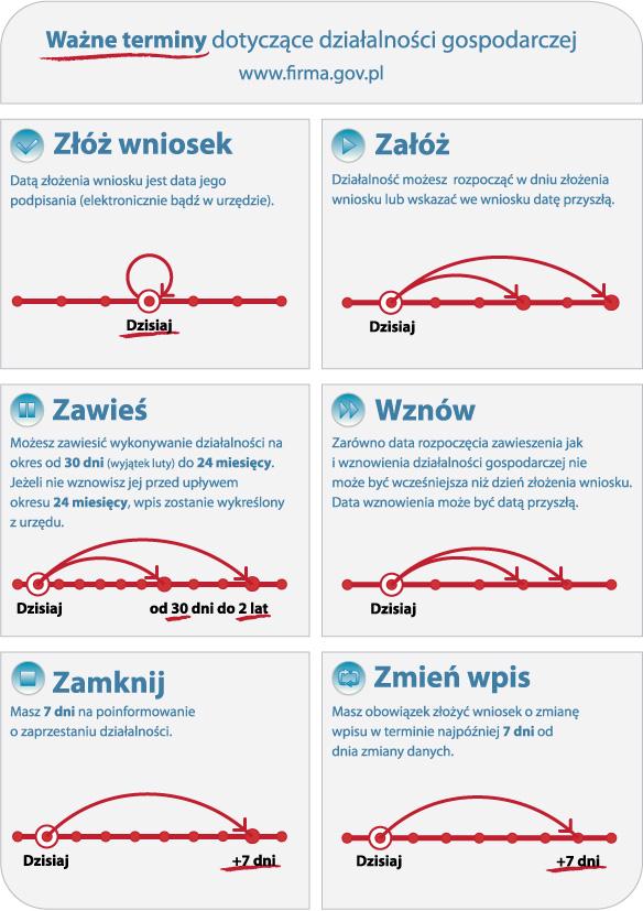 """Firma.gov.pl: Infografika """"Ważne terminy dotyczące działalności gospodarczej"""""""