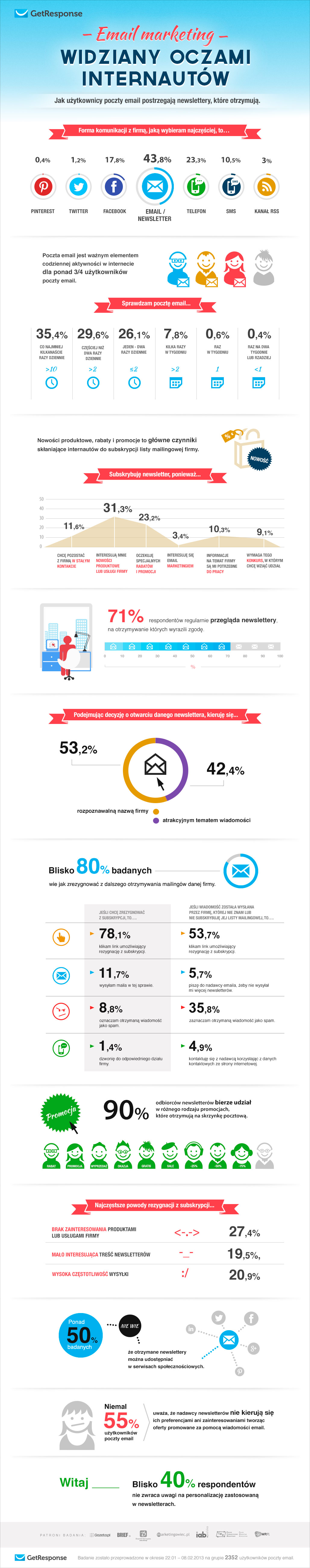 getresponse_raport_email-marketing_201303_infografika