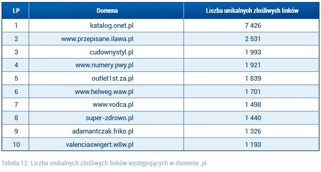 cert-polska_raport_2012_linki