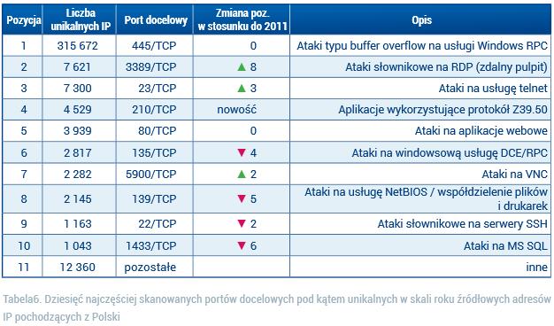 cert-polska_raport_2012_skanowanie