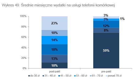 uke_raport-gsm-ceny_20130408_01