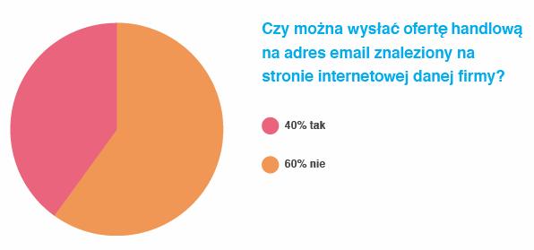 getresponse_raport_prawo-w-email-marketingu_201307_03