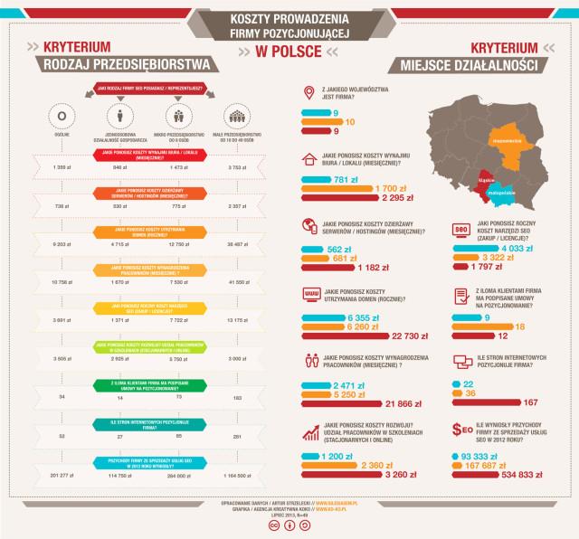 Infografika: Koszty SEO