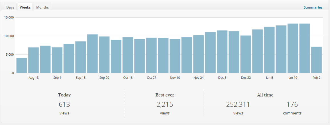 wordpress_jetpack_stats01