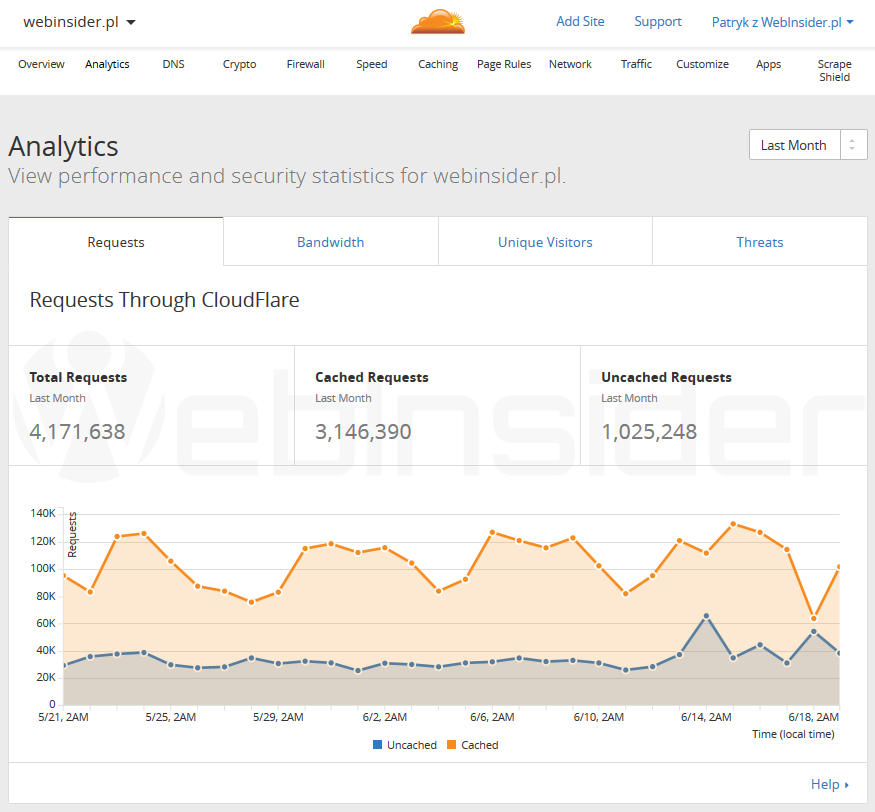cloudflare_panel_statystyki01