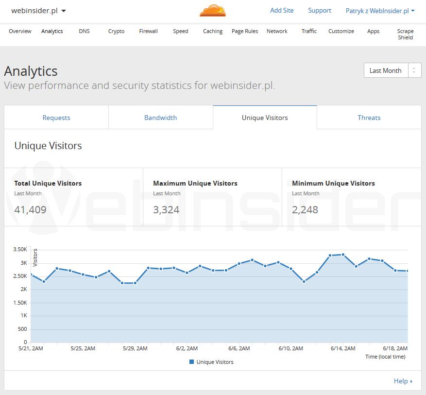 cloudflare_panel_statystyki03