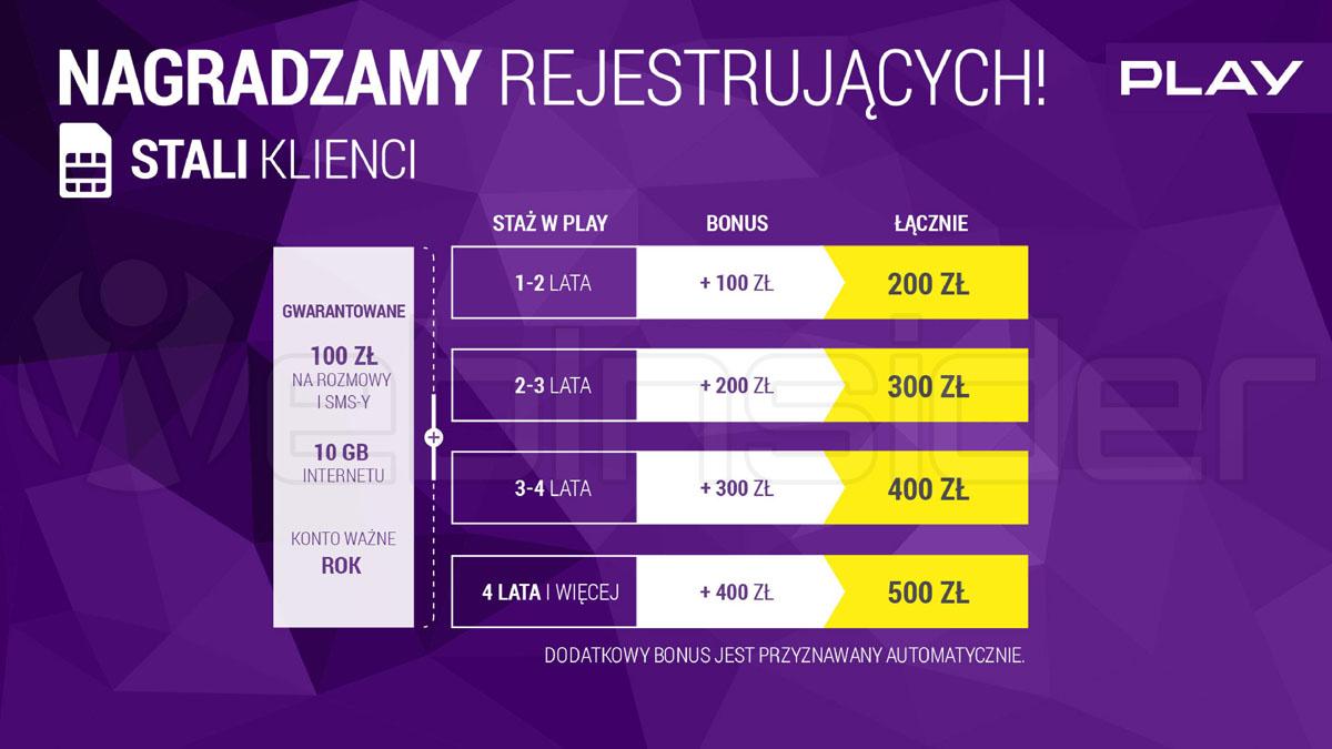 play_prepaid_bonus-za-rejestracje-numeru_prezentacja-play02