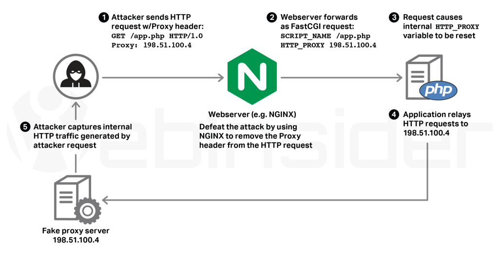 Źródło grafiki: Mitigating the HTTPoxy Vulnerability with NGINX