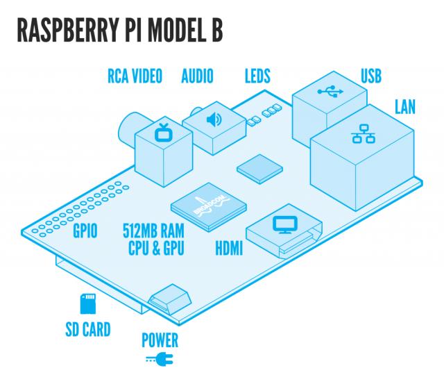 raspberry-pi_model-b